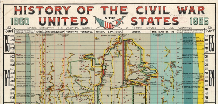 Chart of the American Civil War